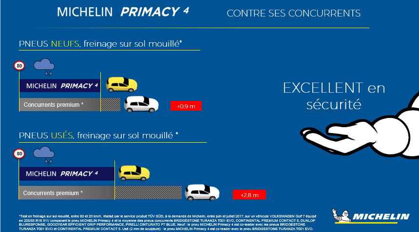 Pneu Michelin primacy 4